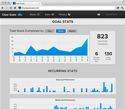 Screenshot of Clear Goals Stats Page